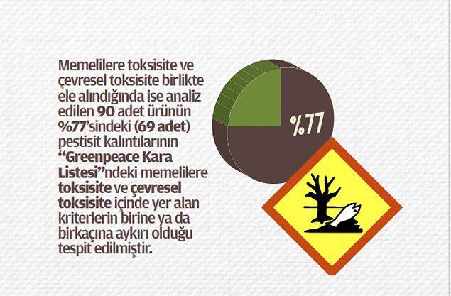 90 ürünün yüzde 77'sindeki pestisit kalıntıları kara listede
