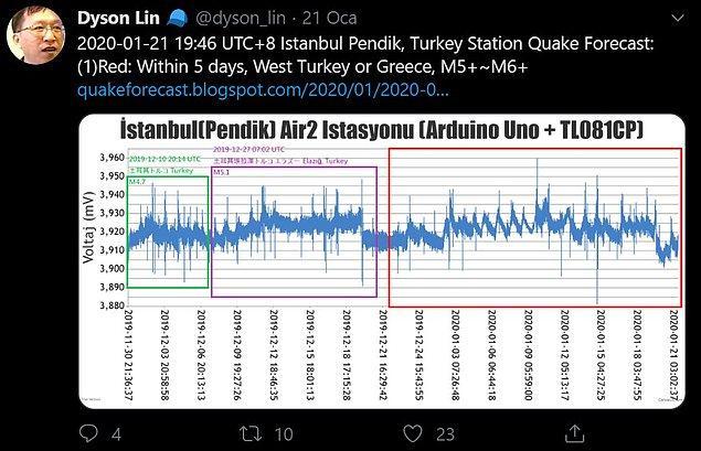 Kendisiyle ilk karşılaşmalarımızdan biri 21 Ocak günü 5 gün içinde Türkiye'nin batısında yaklaşık 5 ila 6 büyüklüğünde deprem olacağını söylemesi ve yalnızca bir gün sonra Manisa depremini yaşamamızla oldu...