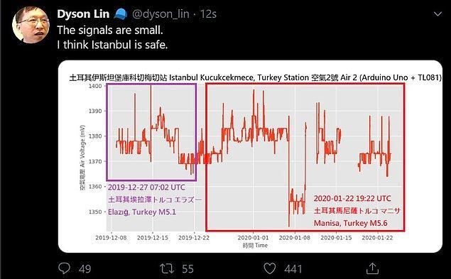 Ve İstanbul'dan aldığı sinyallerin küçük olduğunu ve bu yüzden şehrin güvende olduğunu düşündüğünü eklemişti...