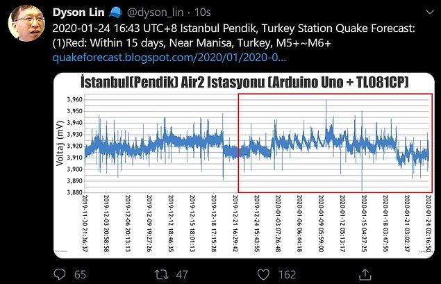 Fakat öngörülerine göre 15 gün içinde Manisa çevresi tekrar 5 ila 6 büyüklüğünde bir deprem ile karşılaşacak...