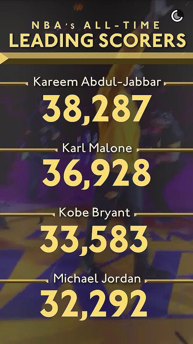 NBA'de en çok sayı atan üçüncü isim oldu.