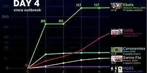 Koronavirüsü ve Diğer Virüs Salgınlarının Karşılaştırmalı Olarak Gün Gün Artışını Gösteren Grafik!