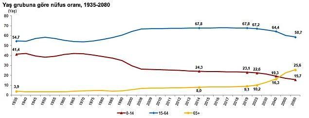 2080 yılında nüfusun yüzde yüzde 26'sının 65 yaş üstü olması tahmin ediliyor