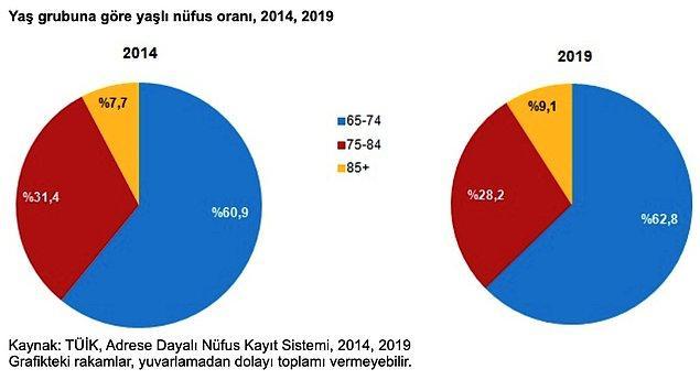 Türkiye nüfusunun ortanca yaşı yükseldi