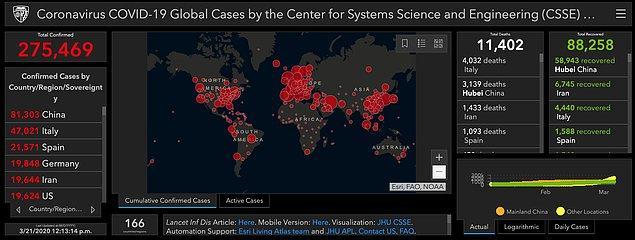 21 Mart itibariyle, enfekte olan kişi sayısı 275 bini, yaşamını yitirenlerin sayısı ise 11 bin 400'ü geçti.