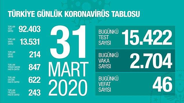 Türkiye'de bugün koronavirüsten dolayı 46 kişi daha hayatını kaybetti