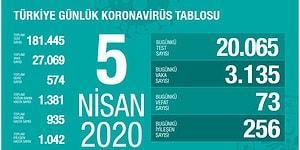 Sağlık Bakanı Koca: 'Bugünkü Vefat Sayısı 73, Yeni Vaka ise 3.135