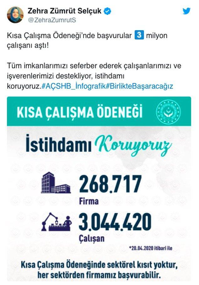 Kısa Çalışma Ödeneği'ne başvurular 3 milyonu aştı