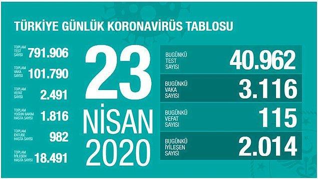 Türkiye'de vaka sayısı 100 bini geçti