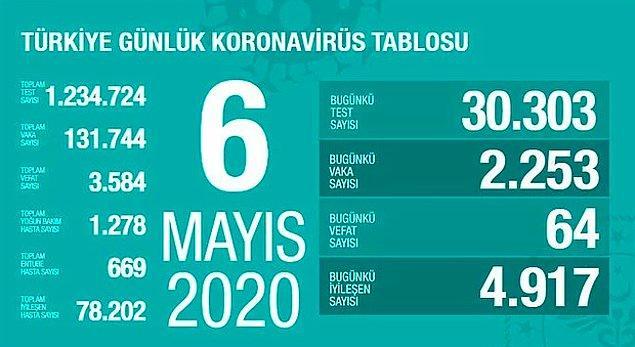 Türkiye'de can kaybı 3 bin 884'e yükseldi, vaka yükselişi bugün de sürdü