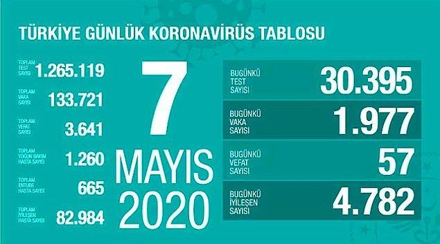 Türkiye'de bugün 57 can kaybı yaşandı