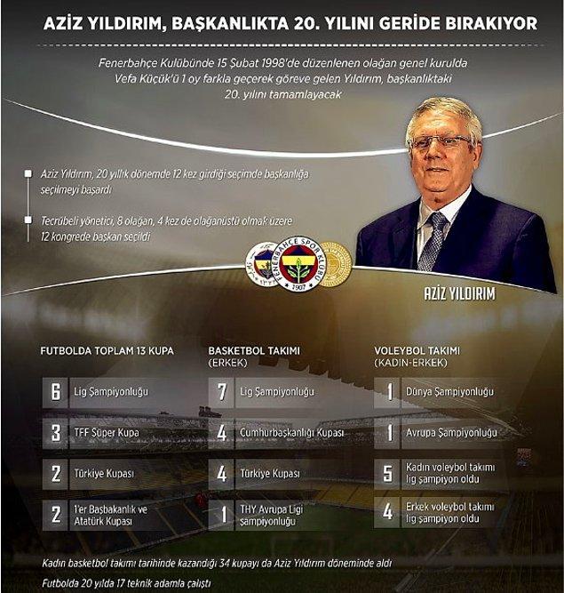 Kuşkusuz kulübe her alanda tartışmasız büyük başarılar sağladı. 'Hedef 1 Milyon Üye' kampanyası ve 'Fenerbahçe Üniversitesi' gibi birçok projenin de mimarıdır.