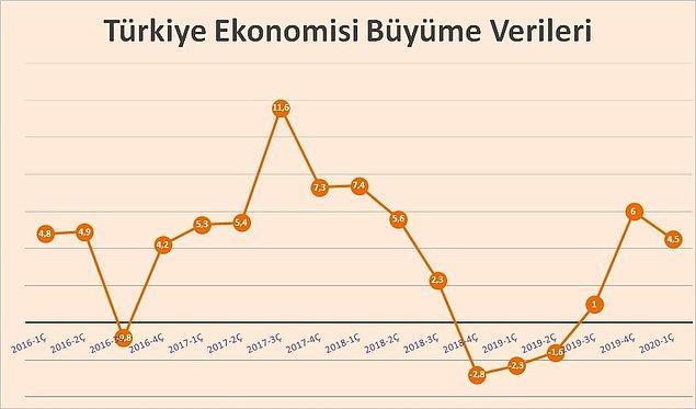 Türkiye, 2019'un son çeyreğinde yüzde 6 büyümüştü.