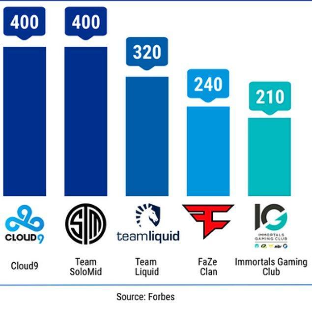 Takım Değerleri: +500 milyon $ değerlikli bir takım görebiliriz!