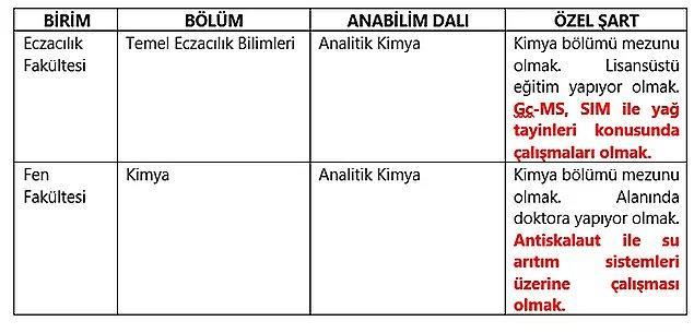 Selçuk Üniversitesi Eczacılık Fakültesi Fen Fakültesi'nde ilan edilen araştırma görevlisi kadroları...