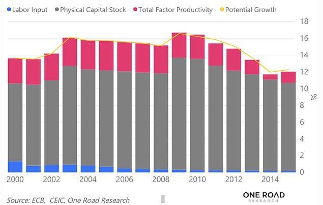 Aşağıdaki grafikte, Çin'in 2000 ile 2012 yılları arasındaki fiziksel sermaye stoğunun büyüme oranının yarısından fazlasını nasıl oluşturduğunu görebilirsiniz.