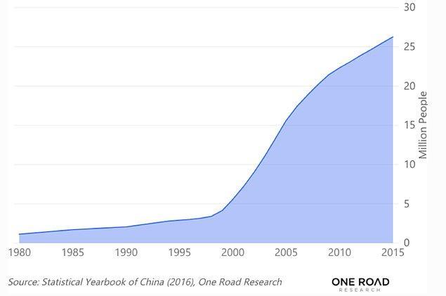 Çin'de beşeri sermaye yatırımı tavan yapıyor...