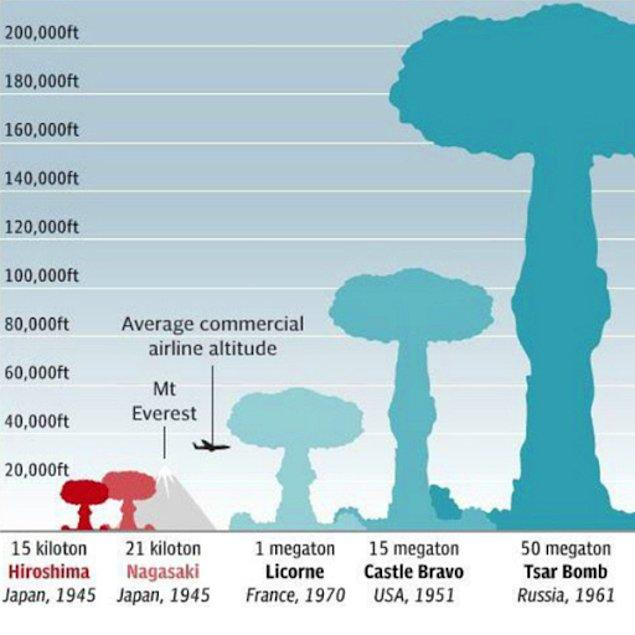 ABD'nin nükleer denemelerine karşılık olarak patlatıldı