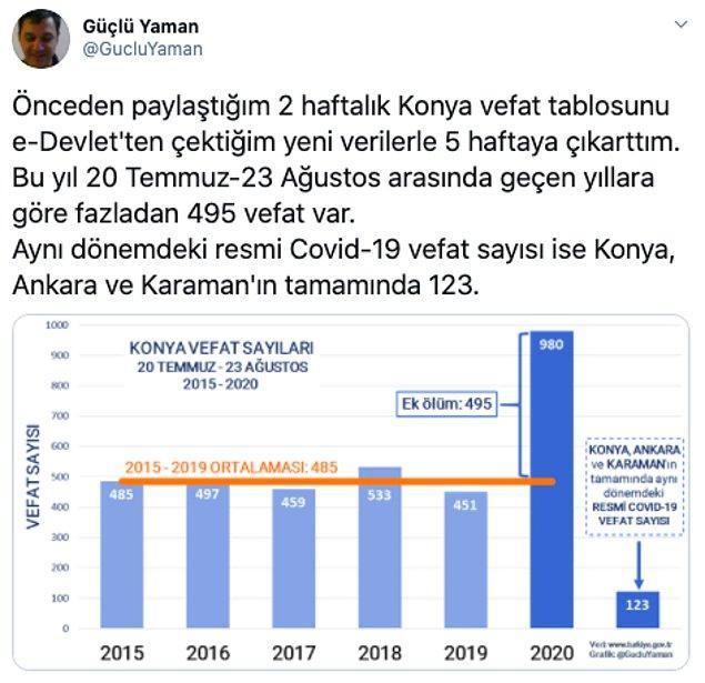 1. Twitter'dan Güçlü Yaman, şu an ülkemizdeki Covid-19 vakalarını ve açıklanan sayılarla ilgili şüpheleri şöyle bir flood'da açıklıyor: