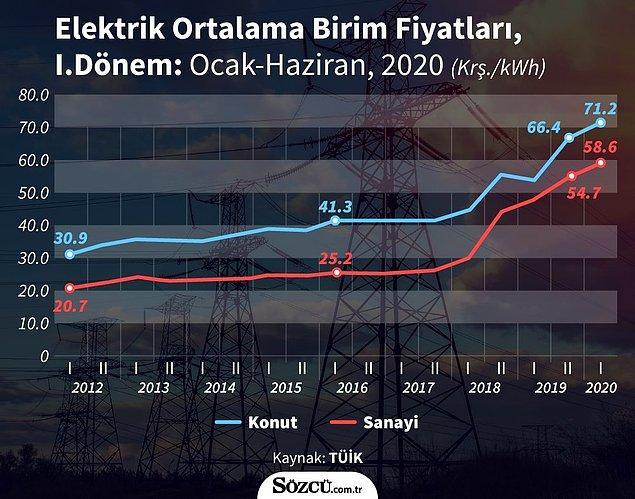 Elektrik fiyatlarındaki artış 📌