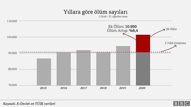 Ek ölüm nedir, Türkiye'de ek ölüm var mı?