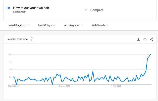 İnternet verilerine bakınca 'Saç nasıl kesilir?' sorusunun aratılma grafiği baya tavan yaptığını görüyoruz. Karantina sürecinde saç kesmek birçok kişinin dikkatini çekmiş anlaşılan.