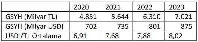 TL cinsinden GSYH / USD Cinsinden GSYH = Ortalama USD/TL kur Beklentisi
