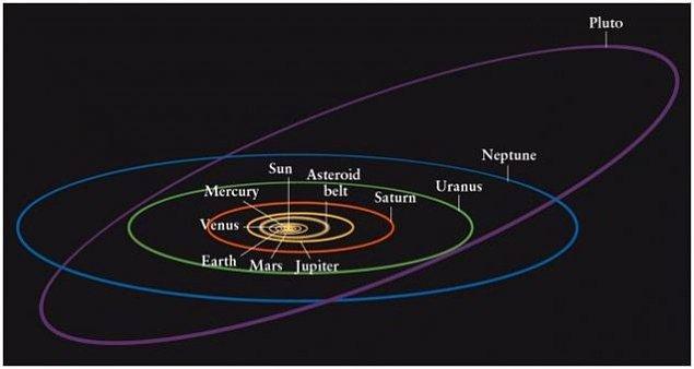 Bir Plüton yılı 248 Dünya yılı veya 90560 Dünya günüdür.