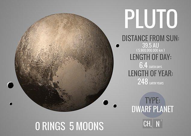 Plüton'da bir gün Dünya'da 6 gün ve 9 saate eş değerdedir.
