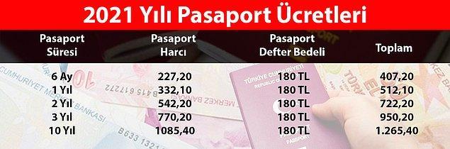 Pasaport Yenileme Ücreti Ne Kadar?