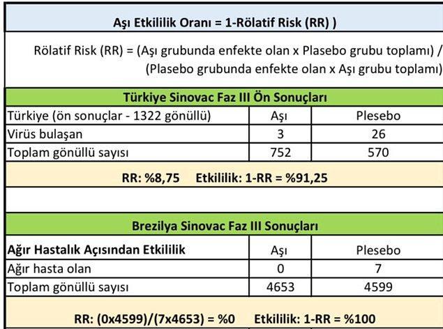 CoronaVac üzerinden ilerleyerek Türkiye'deki araştırmalarda etkinliğinin ne durumda olduğuna bir bakalım.
