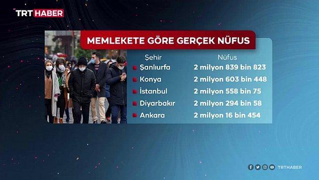 Verilere göre ilk sırada Şanlıurfa, ikinci sırada Konya, üçüncü sırada ise İstanbul yer alıyor.