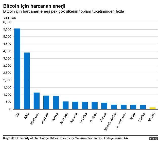 Cambridge Üniversitesi'nin hesaplamasına göre Bitcoin üreticileri bir ülke olsaydı, dünyanın en fazla elektrik tüketen 30'uncu ülke olacaktı.