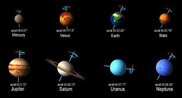 Şimdi gelin Güneş Sistemi'mizdeki iki uç örneğe bakalım: Merkür ve Uranüs. Fotoğrafta da görüldüğü üzere biri neredeyse 0 diğeri ise 97 derecelik bir eksen eğikliğine sahip.