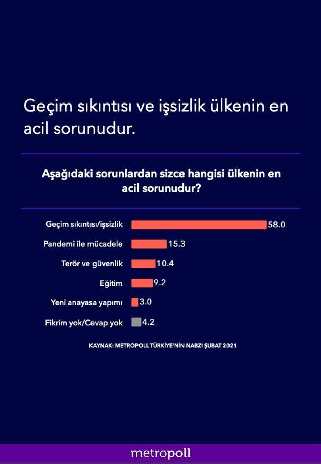 İkinci olarak da vatandaşlara göre ülkenin en acil sorunu açıkladı.