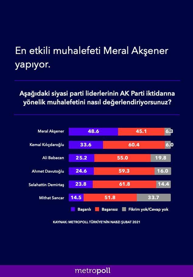Ak Parti iktidarına yönelik en iyi muhalefeti yapan kişi İyi Parti Genel Başkanı Meral Akşener seçildi.