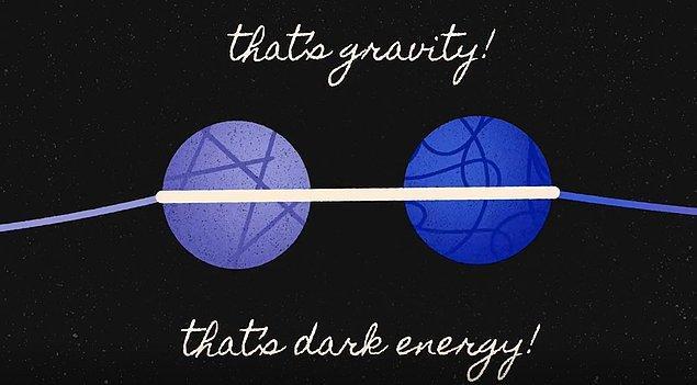 Bu üç teoriyi daha iyi anlayabilmemiz için bir örnek verelim. Yuvarlak iki cisim birer galaksi olsun. Onları birbirine bağlayan lastik ise kütle çekim kuvveti.