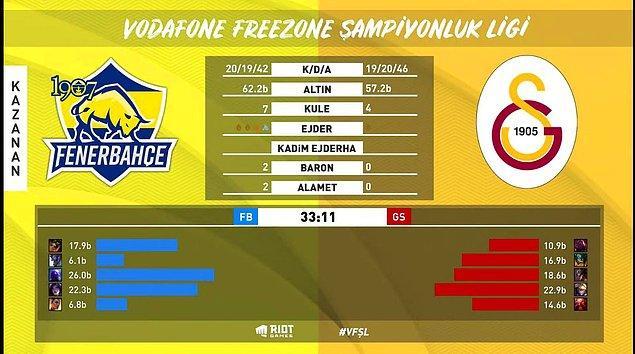 1907 Fenerbahçe Espor vs Galatasaray Espor