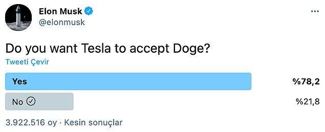 Musk, birkaç gün önce Tesla'nın Dogecoin ile ödeme alıp almaması ile ilgili bir anket paylaşmıştı.