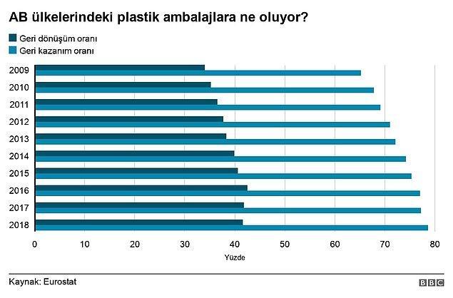 Eurostat verilerine göre AB'deki plastik paketlerin yüzde 78,5'i ayrıştırıp toplanırken (geri kazanım) bunların yalnızca yüzde 41,5'u AB sınırları içinde geri dönüştürülüyor.