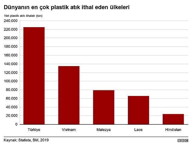 Sadece 2020 yılında bir önceki seneye göre plastik atık ithalatında yüzde 13 artış gerçekleşti ve her gün 241 kamyon dolusu plastik atık Türkiye'ye geldi.