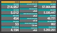 Koronavirüs Türkiye: 24 Saatte 5 bin 12 Yeni vaka, 53 Ölüm...