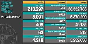 Koronavirüs Türkiye: 5 Bin 91 Yeni Vaka, 63 Ölüm...