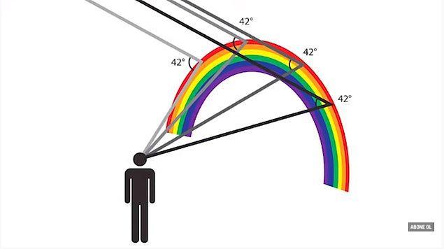Bu konuyla ilgili pek çok teori üretildi. Bazıları ışığın suda ancak 42 derecelik yansımasıyla gökkuşağı oluşabileceğini söyledi.