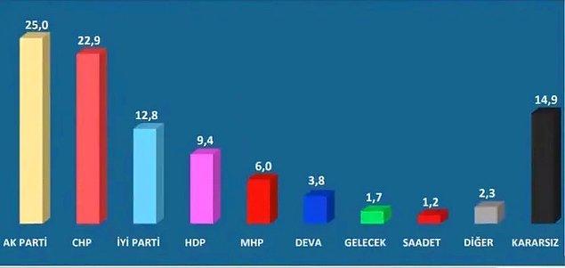 """""""Bu Pazar seçim olsa hangi siyasi partiye oy verirsiniz?"""" sorusuna verilen yanıtlara göre kararsızlar dağıtılmadan önce AKPnin oy oranı yüzde 25, CHP'nin oy oranı yüzde 22,9, İYİ Parti'nin oy oranı yüzde 12,8, HDP'nin oy oranı yüzde 9,4, MHP'nin oy oranı yüzde 6,0, DEVA Partisi'nin oy oranı yüzde 3,8, Gelecek Partisi'nin oy oranı yüzde 1,7 olarak tespit edildi."""