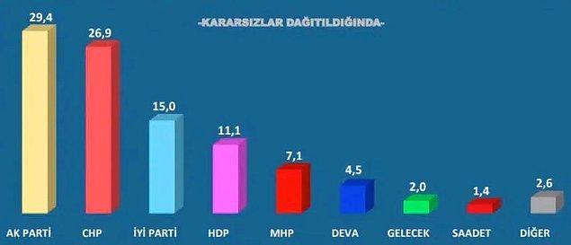 """""""Bu Pazar seçim olsa hangi siyasi partiye oy verirsiniz?"""" sorusuna verilen yanıtlara göre kararsızlar dağıtıldıktan sonra AKP'nin oy oranı yüzde 29,4, CHP'nin oy oranı yüzde 26,9, İYİ Parti'nin oy oranı yüzde 15, HDP'nin oy oranı yüzde 11,1, MHP'nin oy oranı yüzde 7,1, DEVA Partisi'nin oy oranı yüzde 4,5, Gelecek Partisi'nin oy oranı yüzde 2 olarak tespit edildi."""