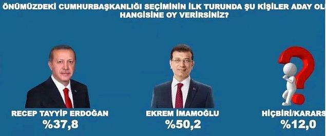 Olası senaryolar içerisinde Cumhurbaşkanı Erdoğan karşısında en yüksek oy oranını İstanbul Büyükşehir Belediye Başkanı Ekrem İmamoğlu elde etti. Erdoğan yüzde 37,8 alırken İmamoğlu'nun oy oranı yüzde 50,2 oldu.