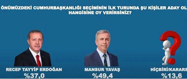 Ankara Büyükşehir Belediye Başkanı Mansur Yavaş'ın Erdoğan'ın karşısında olduğu durumda ise Erdoğan'ın oy oranı yüzde 37, Yavaş'ın oy oranı yüzde 49,4 olarak belirlendi.