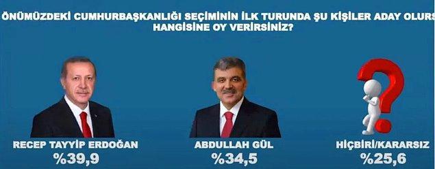 11. Cumhurbaşkanı Abdullah Gül'ün olası adaylığında Gül yüzde 34,5, Erdoğan 39,9 yüzde oy oranında ölçüldü.