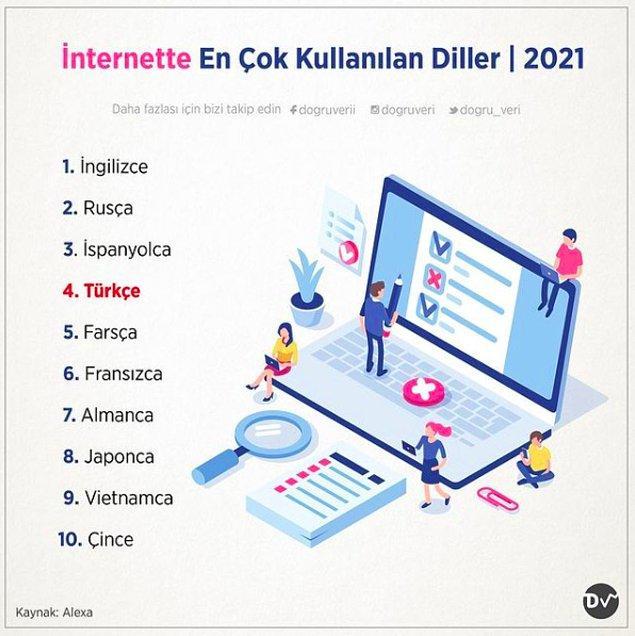 2. İnternette En Çok Kullanılan Diller, 2021
